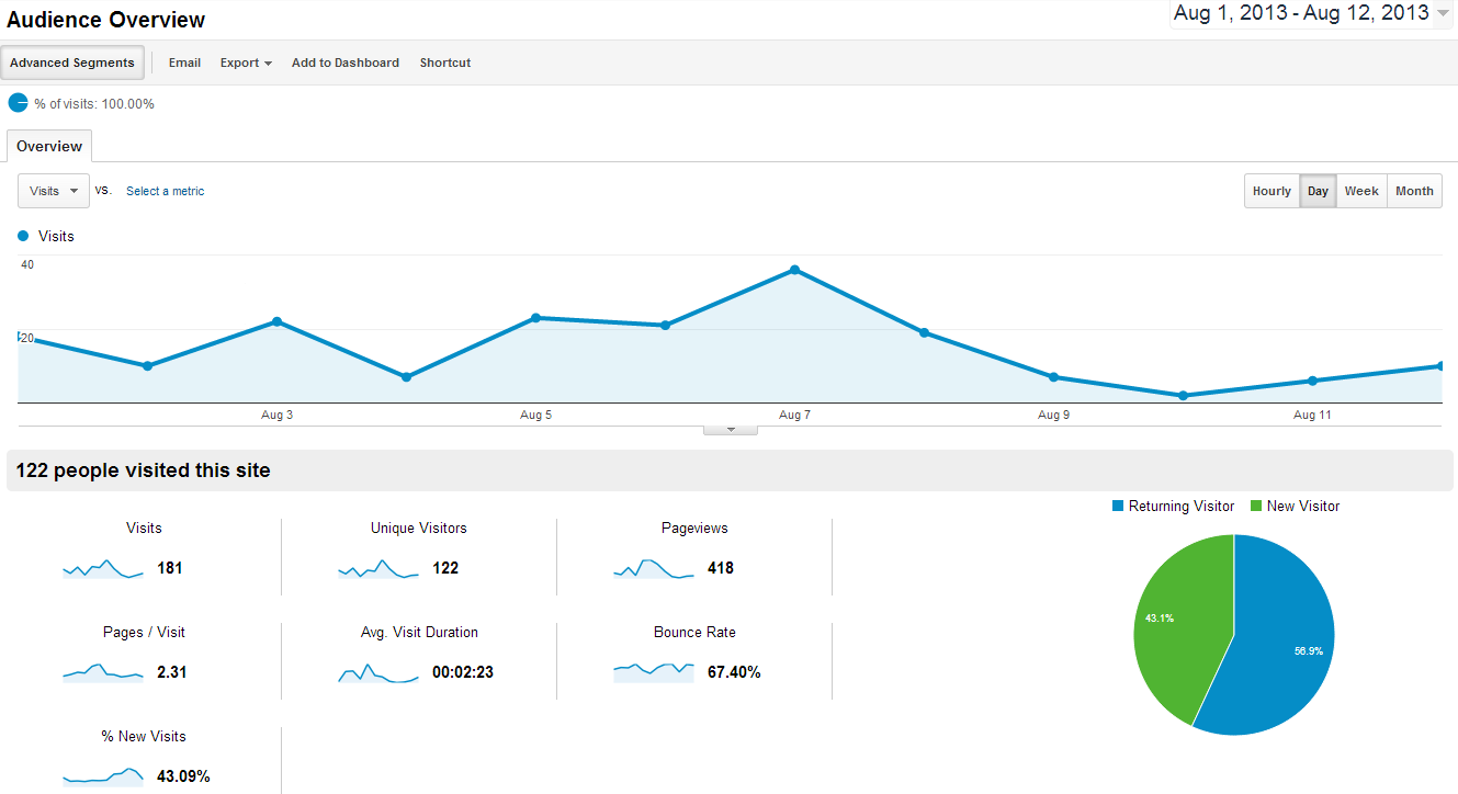 Google_Analytics_Snapshot